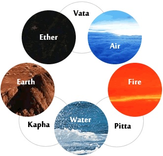 Elements of Ayurved