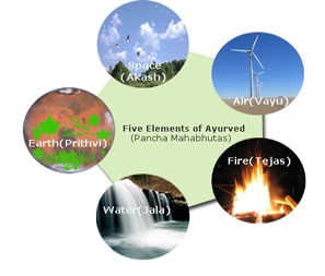 Five elements of ayurved