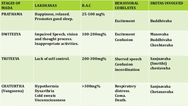 Stages of alcohol intoxification
